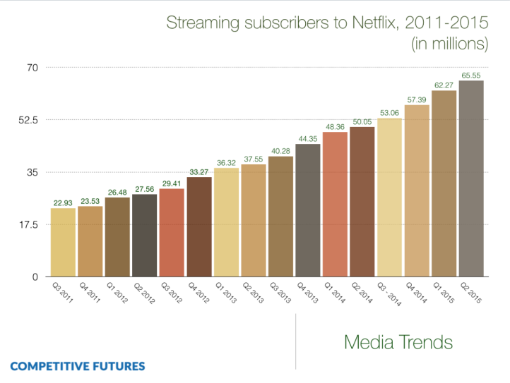 Netflix-subscribers-2011-2015-1200x902